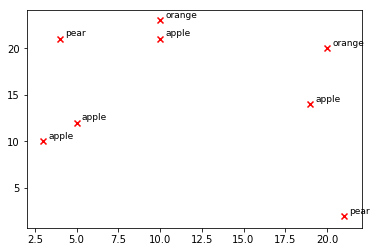 matplotlib scatter plot annotate / set text at / label each point